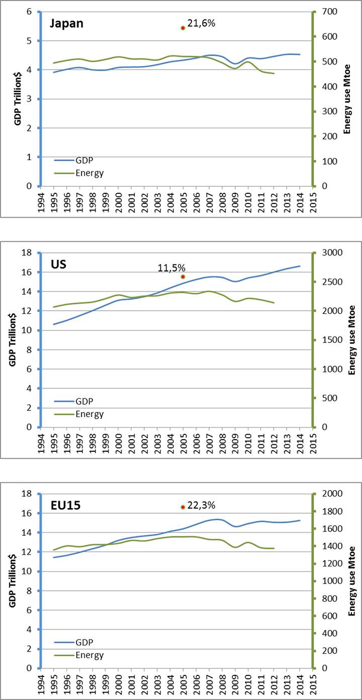 Figura 1. PIB y consumo de energía en regiones de ingresos altos.