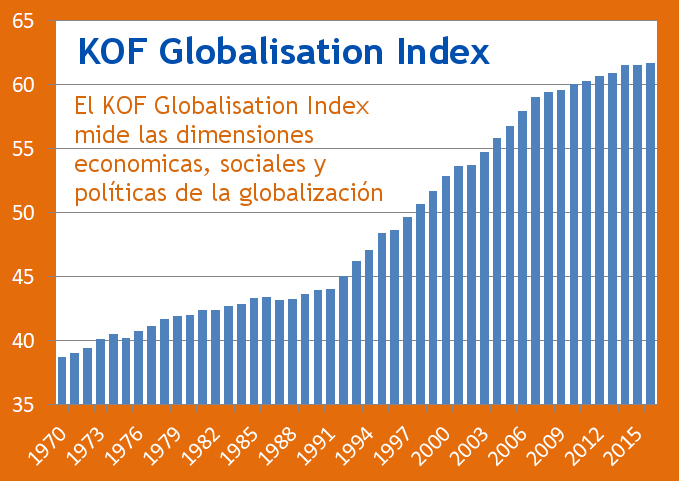 KOF Globalisation Index