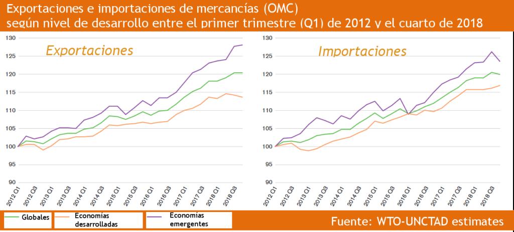 Exportaciones e importaciones de mercancías OMC