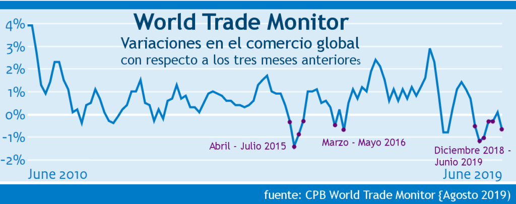 World Trade Monitor