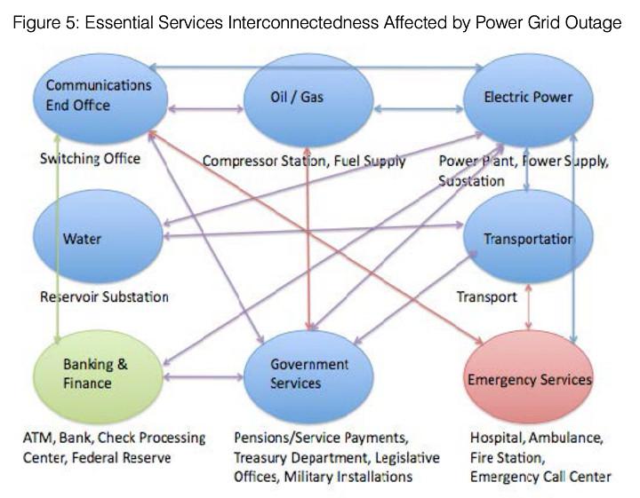 Servicios esenciales interconectados afectados por una caída del sistema eléctrico