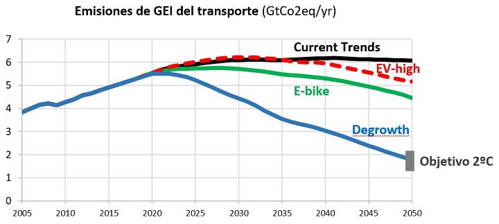 Emisiones de gases de efecto invernadero mundiales de los sectores económicos relacionados con el transporte y del transporte particular en los diferentes escenarios