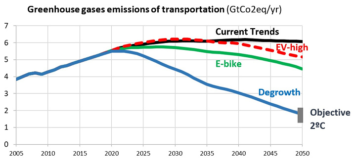 Global greenhouse gas emissions from economic sectors related to transport sectors and private transport in different scenarios