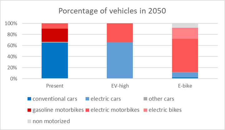 Percentage of private vehicles in 2050 in the different scenarios