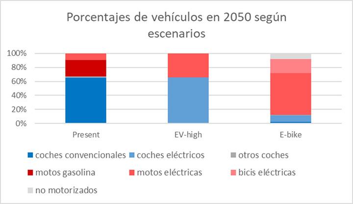Figura 2: porcentaje de vehículos particulares en 2050 en los diferentes escenarios.