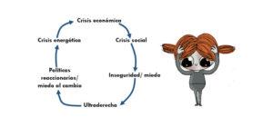 Catástrofes realimentadas