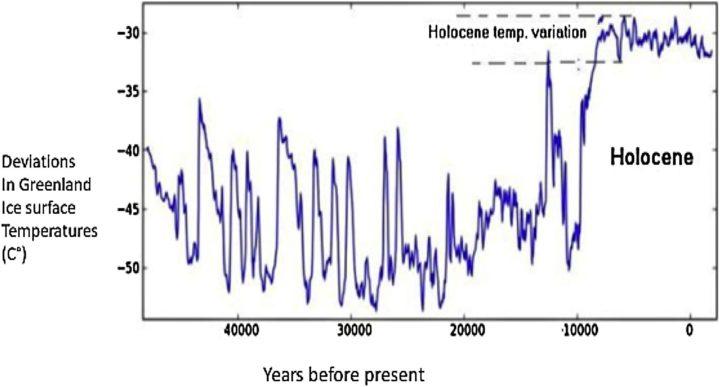 Desviaciones de temperatura durante los últimos 45.000 años como se muestra en los núcleos de hielo de Groenlandia.