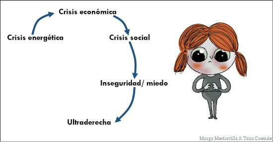 fig1-Mediavilla-Catastrofes-realimentadas-BY-Mediavilla-AND-Cuende