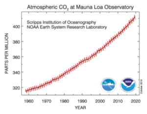 El aumento del CO2 en la atmósfera ha continuado sin cesar durante 60 años, independientemente de las políticas de los países y la ONU dijo que abordaría el cambio climático.
