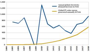 El aumento anual de la demanda de electricidad supera la producción total de las instalaciones de electricidad fotovoltaica. Gráfico cortesía de Pedro Prieto, con permiso.