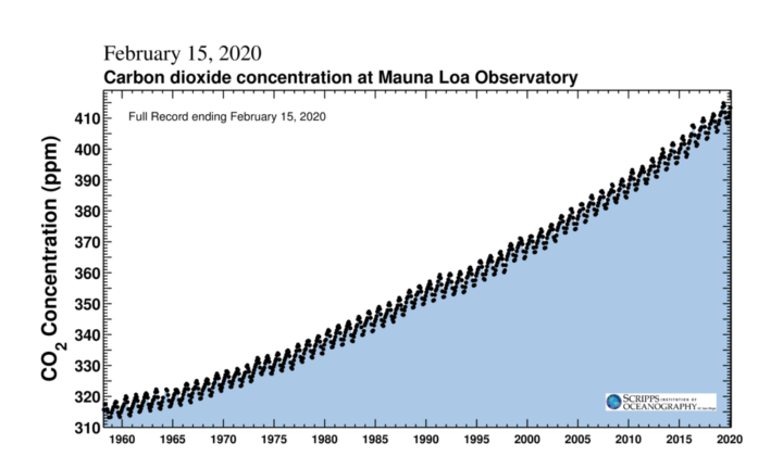 CO2 Registro completo - Mauna Loa. Fuente: Scripps Institution of Oceanography at the University of California San Diego