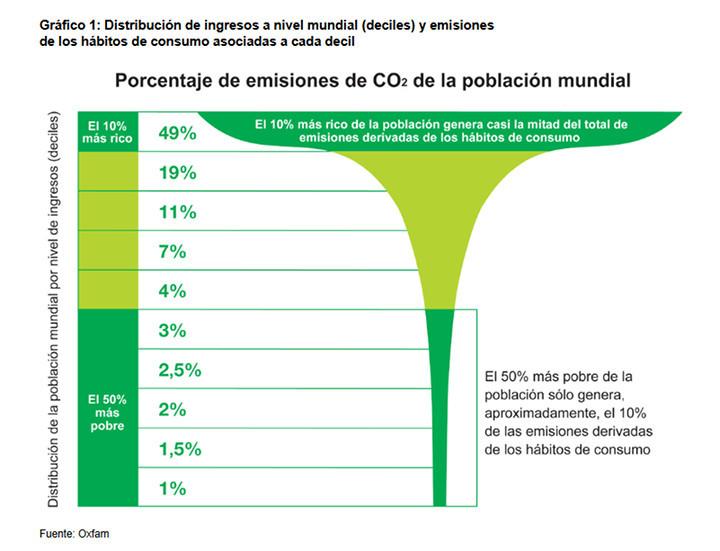 Emisiones en relación a la riqueza (Oxfam)