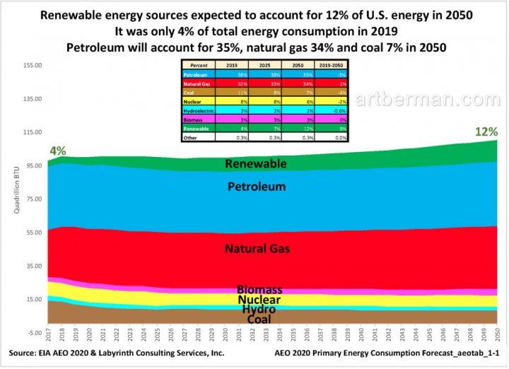 Figura 1. Se espera que las fuentes de energía renovable representen el 12% del uso de energía en los EE. UU. en 2050. Fuente: EIA AEO 2020 y Labyrinth Consulting Services, Inc.
