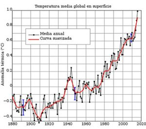 Media global del cambio de temperatura superficial en 1880-2016, respecto a la media de 1951-1980.