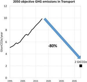 El objetivo de reducción de las emisiones de GEI a nivel mundial es de -80% en relación con los niveles actuales en el sector del transporte previsto en este trabajo para 2050.