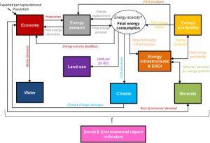 MEDEAS-World modelo esquemático de la visión general. Las principales variables que conectan los diferentes módulos están representadas en cursiva y con flechas sólidas. La flecha punteada representa las entradas de los controladores exógenos. EROI: Retorno de la inversión en energía. RES: Fuentes de energía renovables. Fuente: adaptación de Refs.