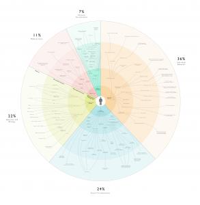 Esta es una imagen detallada de los determinantes sociales de la salud, desde los micro hasta los macro determinantes, validada por analistas de salud pública, académicos de la salud y profesionales de TI en salud. Esta es una visualización de código abierto, con licencia Creative Commons Attribution v3. La fuente es de http://determinantsofhealth.org y se puede acceder a las referencias, la metodología y la visualización en https://github.com/goinvo/HealthDeterminants/ .