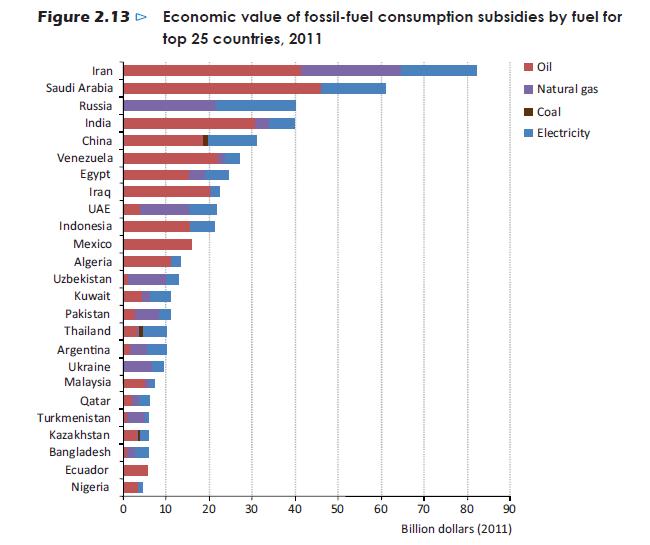 Ranking de países que subvencionan los combustibles fósiles, según la AIE