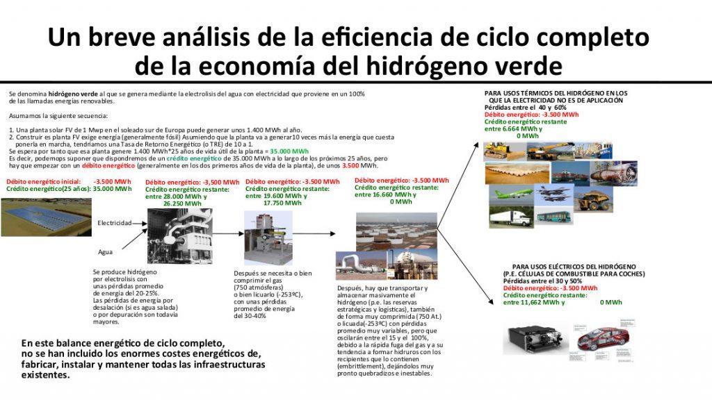 Análisis de la eficiencia de la economía del hidrógeno verde