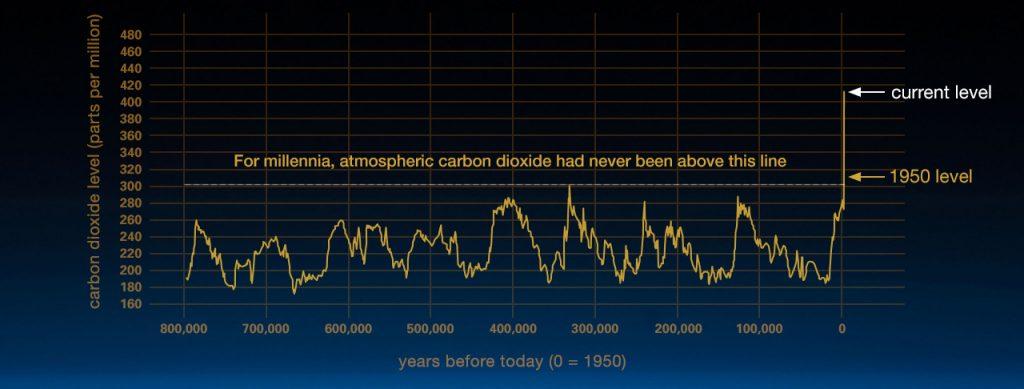 Este gráfico, basado en la comparación de las muestras atmosféricas contenidas en los núcleos de hielo y las mediciones directas más recientes, aporta pruebas de que el CO2 atmosférico ha aumentado desde la Revolución Industrial. (Crédito: Luthi, D., et al. 2008; Etheridge, D.M., et al. 2010; datos del núcleo de hielo de Vostok/J.R. Petit et al.; registro de CO2 de la NOAA en Mauna Loa). Más información sobre los núcleos de hielo (sitio externo).