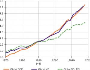 Cambio relativo de los principales indicadores económicos y medioambientales mundiales entre 1970 y 2017. Se muestra cómo han cambiado la huella material global (MF, equivalente a la extracción global de materias primas) y las emisiones globales de CO2 procedentes de la combustión de combustibles fósiles y de procesos industriales (FFI de CO2) en comparación con el PIB global (dólares constantes de 2010). Indexado a 1 en 1990. Font: Scientists' warning on affluence