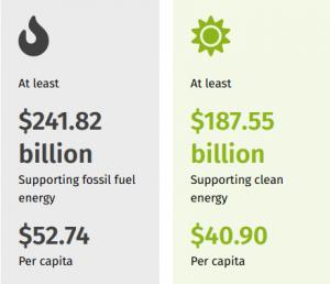 Desde el comienzo de la pandemia de COVID19 a principios de 2020, los gobiernos de los países del G20 han comprometido al menos 484.820 millones de dólares para apoyar diferentes tipos de energía a través de políticas nuevas o modificadas, según fuentes gubernamentales oficiales y otra información disponible públicamente