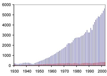 Producción mundial de hormigón