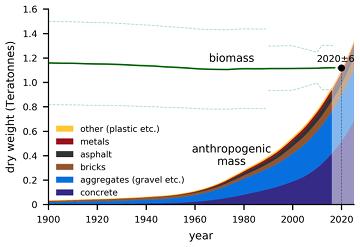Antropomasa vs. Biomasa