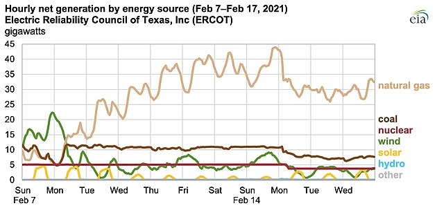 The majority of lost power generation was from natural gas sources. Reduced electricity from coal, nuclear, and wind power plants contributed to the shortage on February 15 and afterwards.