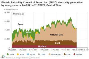 El gráfico de ERCOT muestra la generación de electricidad por fuente de energía durante la profundización del temporal ártico de febrero