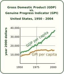 GDP vs GPI in USA