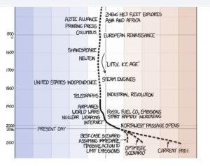 Un sencillo cómic explica el cambio climático Una lectura rápida que recoge 22.000 años de glaciares, calor y seres humanos. Randall Munroe, creador del cómic web trisemanal xkcd, ha combinado ambas cosas en una épica línea de tiempo sobre el clima de la Tierra. Muestra lo radicales que son los cambios recientes y deja de lado el tropo de 'el clima ya ha cambiado antes'.