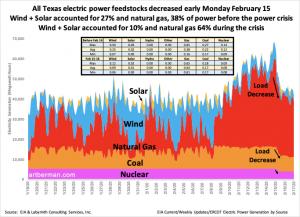 El gráfico de ERCOT muestra la generación de electricidad por fuente de energía durante la profundización del episodio de heladas árticas de febrero que provocó apagones en todo el estado de Texas