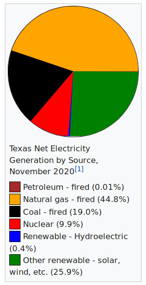 texas-electricity-generation-by-source-2020