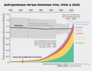 """ANTROPOMASA VS BIOMASA Fuente: Scientific American. Créditos: Amanda Montañez; Fuente de los datos: """"Global Human-Made Mass Exceeds All Living Biomass,"""" por Emily Elhacham et al., en Nature. Publicada online el 9 /12/2020."""