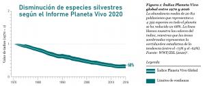 IPV declive especies