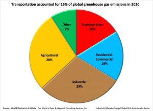 Figura 1. El transporte representó el 16% de las emisiones mundiales de gases de efecto invernadero en 2020. Fuente: World Resources Institute, Our World in Data & Labyrinth Consulting Services, Inc.