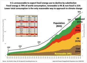 Figura 2. No es razonable esperar que el uso de la energía fósil disminuya por sustitución. La energía fósil representa el 79% del consumo mundial, la renovable el 4% y la no fósil el 21%. La única forma razonable de abordar el cambio climático es reducir el consumo total. Fuente: Our World in Data, UN & Labyrinth Consulting Services, Inc.
