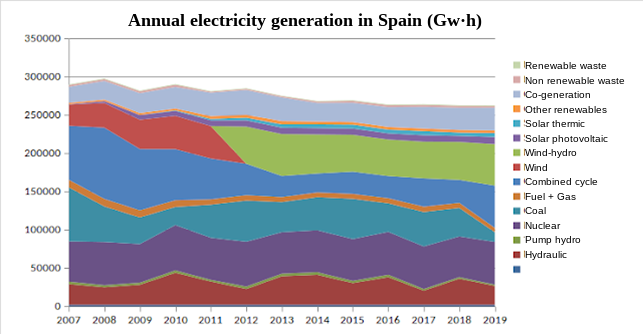 Yearly electricity generation in Spain.
