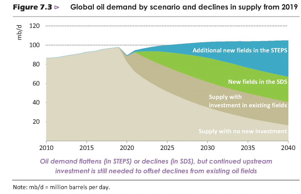 Global oil demand by scenario and declines in supply