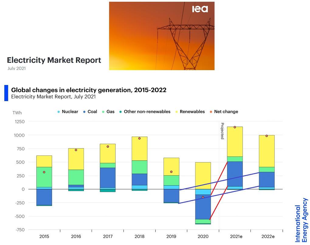 Portada del informe de julio de 2021 de la AIE (web de la AIE) y cambios globales en la generación de electricidad 2015-2022.