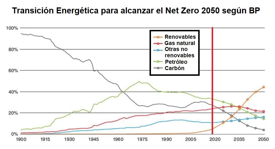 """Las previsiones después de 2020 eran que petróleo y sobre todo carbón, fueran a la baja. El primer año post pandemia muestra que ni siquiera se ha dado aún ese previsto primer paso. Datos de BP y predicciones del consumo global de combustibles para un escenario """"Rápido"""" debido a una mayor regulación. Fuente: BP Energy Outlook 2020, Septiembre de 2020."""