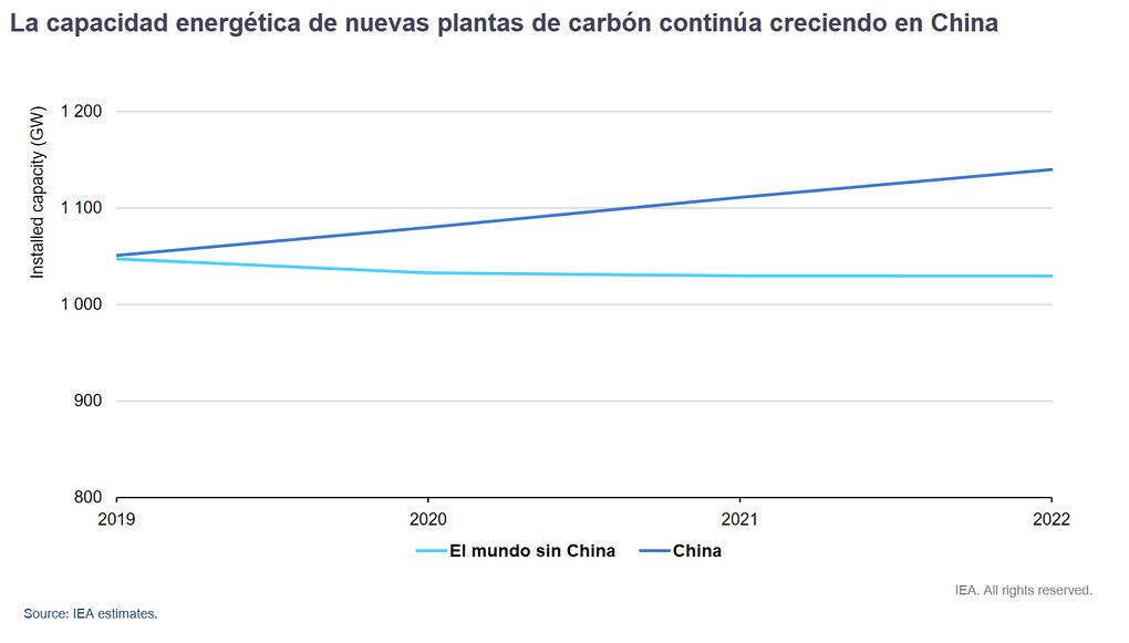 """China puso en funcionamiento 29 GW de nueva capacidad de energía a carbón en 2020 y se espera que en 2021 y 2022 el crecimiento sea similar. El resto del mundo sin China más o menos se mantiene. """"La capacidad energética de nuevas plantas de carbón continúa creciendo en China"""" AIE. Julio de 2021."""